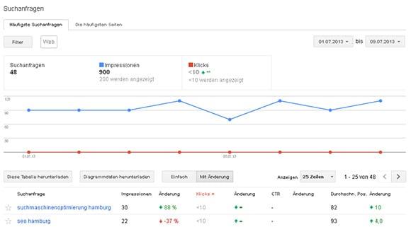Google Webmastertools Sichtbarkeit der Suchanfragen